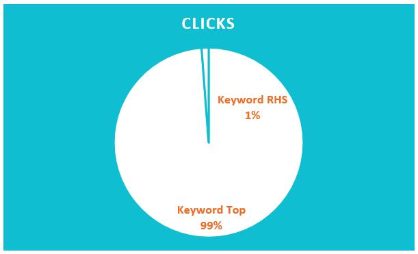 Percent of Clicks