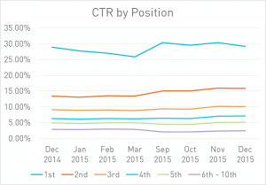 CTR by position for the Google SERP