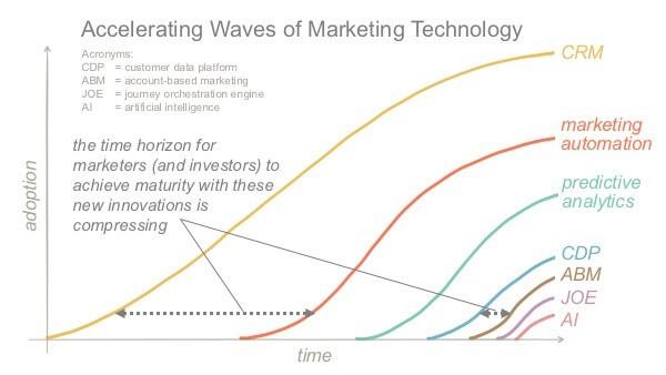 Blog Pic Marketing Waves