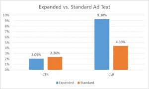 Average CTR and CvR for Expanded and Standard text ads for Obility managed accounts