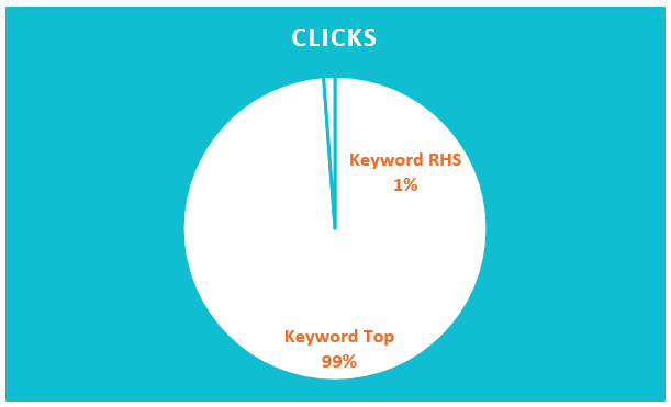 Percent-of-Clicks