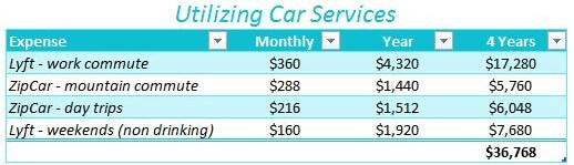 Utilizing-Car-Services