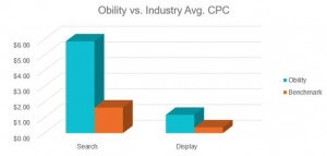 Industry-CPC