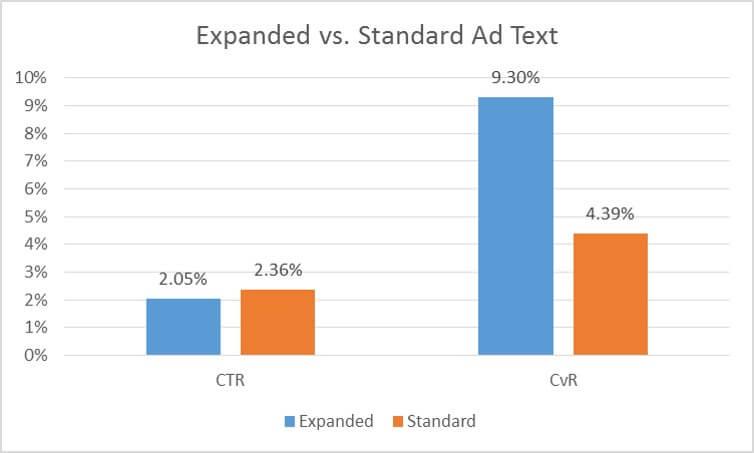 CTR CvR Graph 1