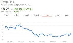 Twitter-Stock-Price