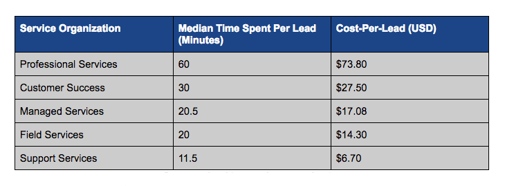Cost-per-Lead by Service Organization