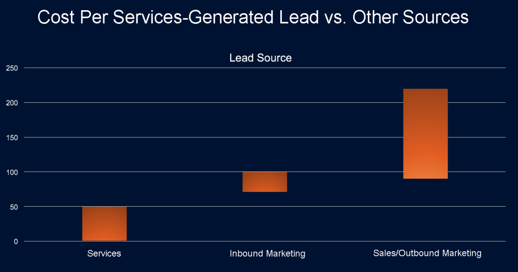 Costs per Services-Generated Lead Vs. Other Sources