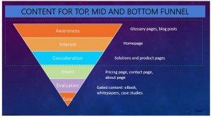 Content Keyword Intent
