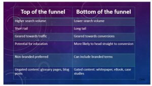 Top and Bottom Funnel Keywords