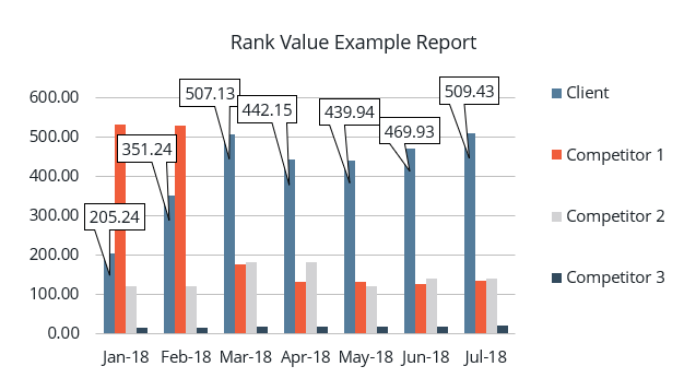 Rank Value Report