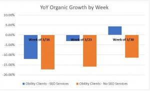Customers who use SEO vs customers who do not.