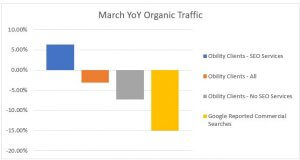 March Year over Year Organic Traffic with SEO