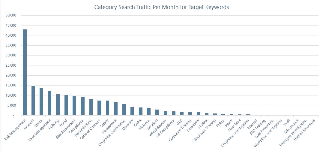 B2B keyword search volume