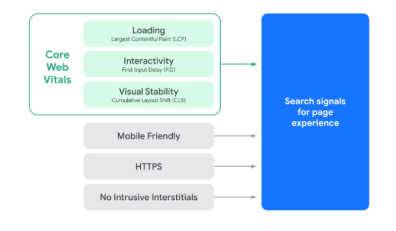 Core Web Vitals as a Ranking Signal