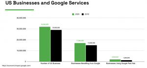 graph of google business usage